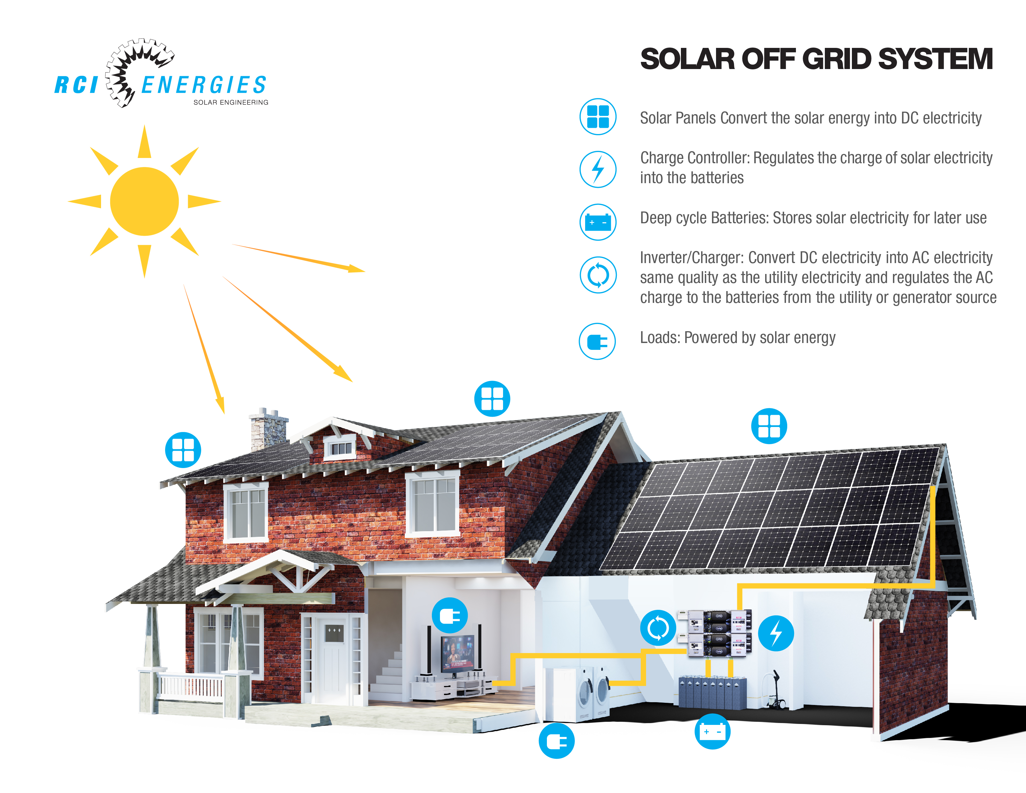 Off Grid Solar Generator Wiring Diagram Library Panel Micro Inverter As Well Series Systems When Electricity From A Utility Is Unavailable Or Connecting To The Too Expensive